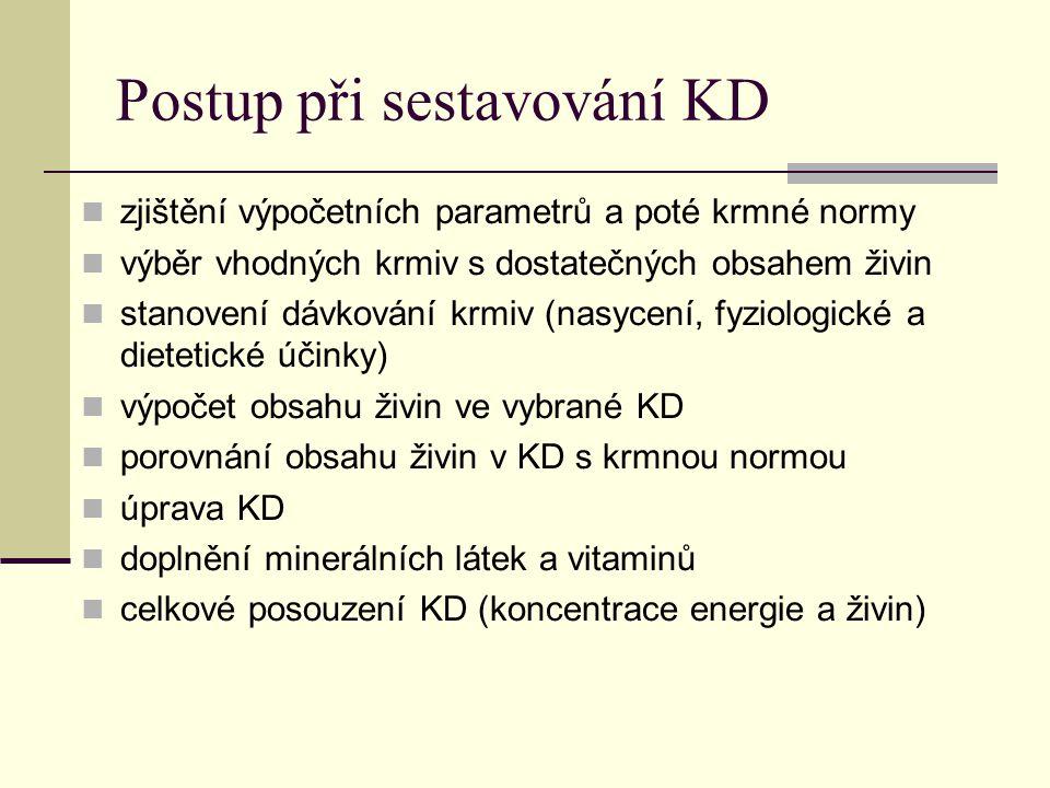 Postup při sestavování KD zjištění výpočetních parametrů a poté krmné normy výběr vhodných krmiv s dostatečných obsahem živin stanovení dávkování krmiv (nasycení, fyziologické a dietetické účinky) výpočet obsahu živin ve vybrané KD porovnání obsahu živin v KD s krmnou normou úprava KD doplnění minerálních látek a vitaminů celkové posouzení KD (koncentrace energie a živin)