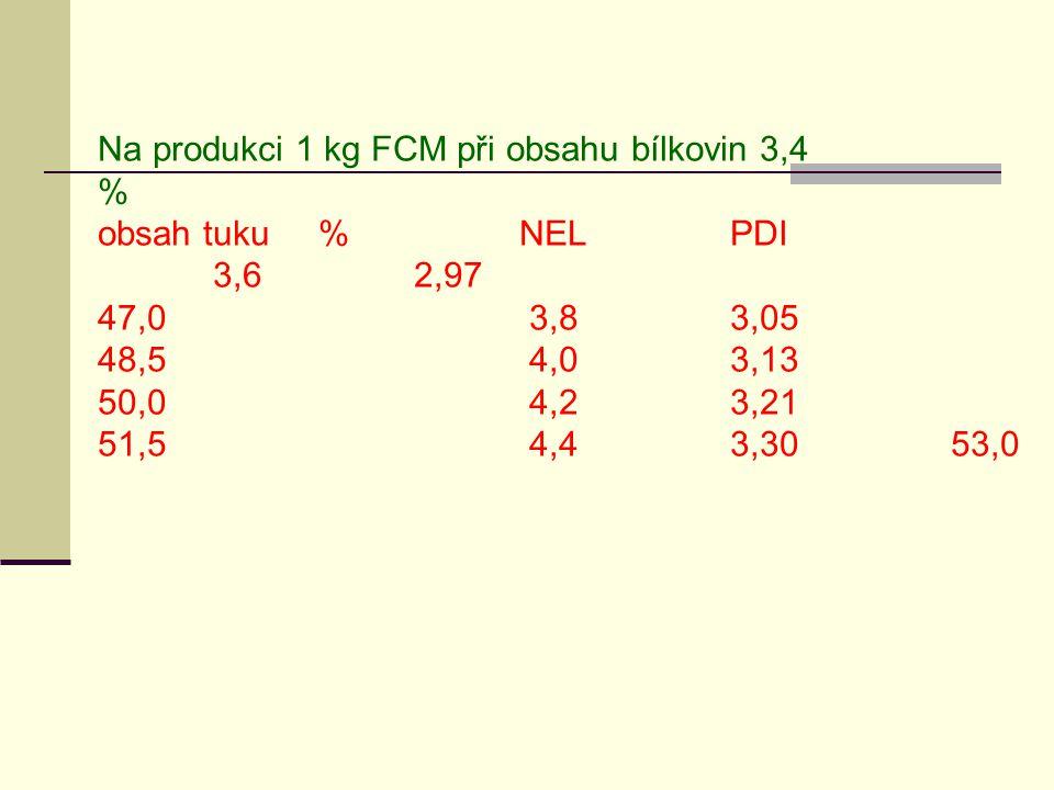 Na produkci 1 kg FCM při obsahu bílkovin 3,4 % obsah tuku %NELPDI 3,62,97 47,0 3,83,05 48,5 4,03,13 50,0 4,23,21 51,5 4,43,30 53,0