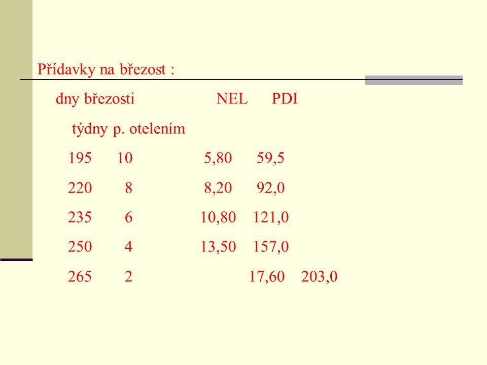 Přídavky na březost : dny březosti NEL PDI týdny p. otelením 195 10 5,80 59,5 220 8 8,20 92,0 235 6 10,80 121,0 250 4 13,50 157,0 265 2 17,60 203,0