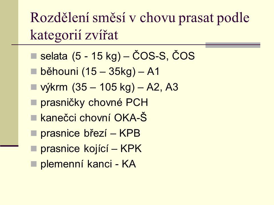 Rozdělení směsí v chovu prasat podle kategorií zvířat selata (5 - 15 kg) – ČOS-S, ČOS běhouni (15 – 35kg) – A1 výkrm (35 – 105 kg) – A2, A3 prasničky chovné PCH kanečci chovní OKA-Š prasnice březí – KPB prasnice kojící – KPK plemenní kanci - KA