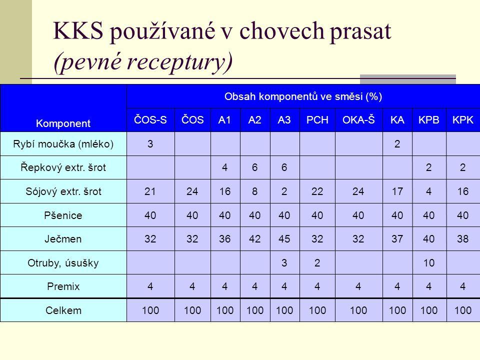 KKS používané v chovech prasat (pevné receptury)