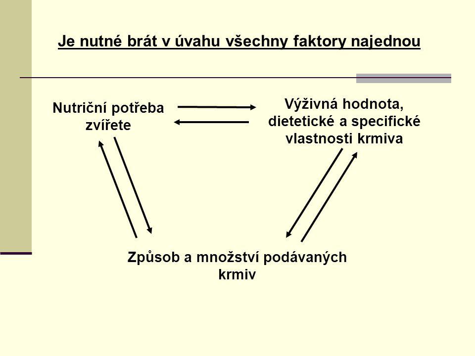 Nutriční potřeba zvířete Výživná hodnota, dietetické a specifické vlastnosti krmiva Způsob a množství podávaných krmiv Je nutné brát v úvahu všechny faktory najednou