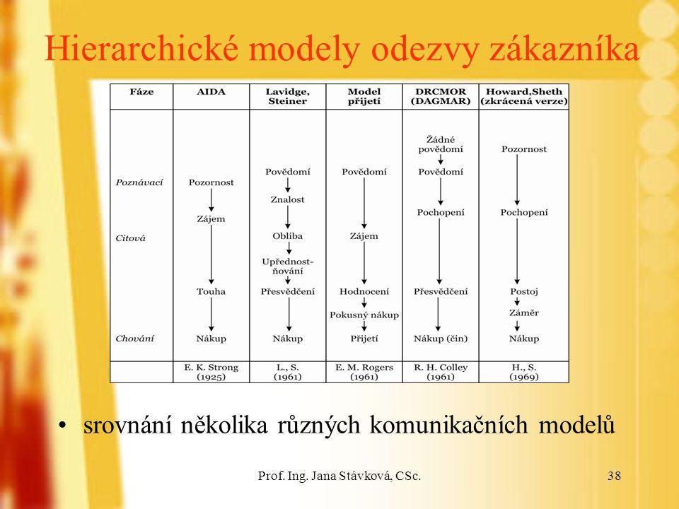 Prof. Ing. Jana Stávková, CSc.38 Hierarchické modely odezvy zákazníka srovnání několika různých komunikačních modelů