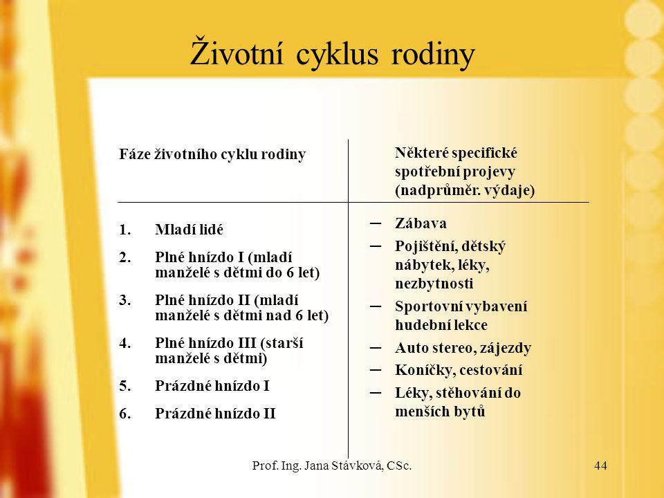 Prof. Ing. Jana Stávková, CSc.44 Životní cyklus rodiny Fáze životního cyklu rodiny 1.Mladí lidé 2.Plné hnízdo I (mladí manželé s dětmi do 6 let) 3.Pln