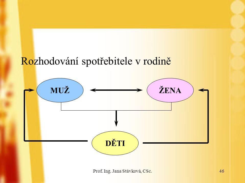 Prof. Ing. Jana Stávková, CSc.46 Rozhodování spotřebitele v rodině MUŽ DĚTI ŽENA