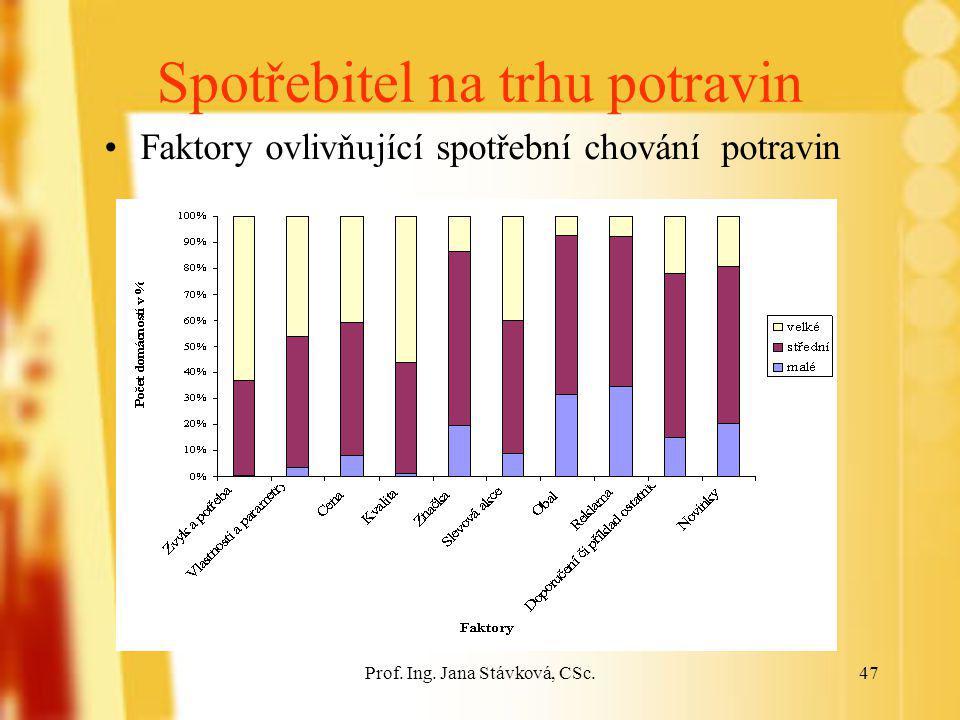 Prof. Ing. Jana Stávková, CSc.47 Spotřebitel na trhu potravin Faktory ovlivňující spotřební chování potravin