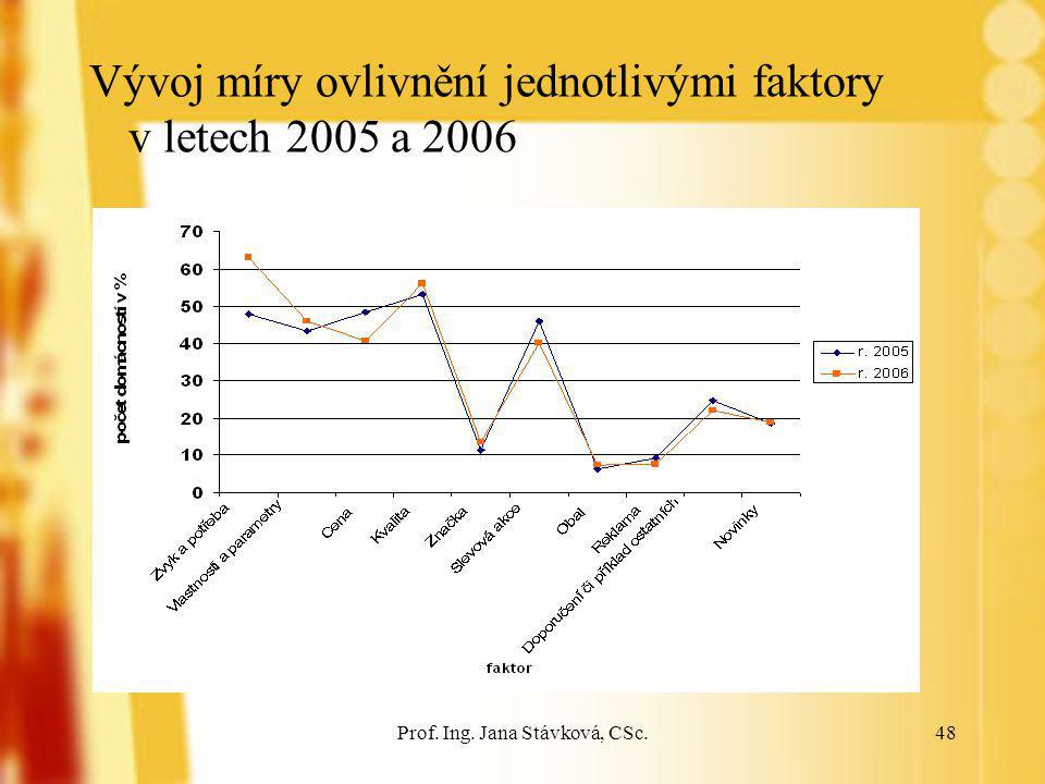 Prof. Ing. Jana Stávková, CSc.48 Vývoj míry ovlivnění jednotlivými faktory v letech 2005 a 2006