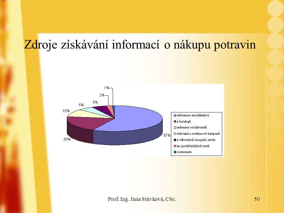 Prof. Ing. Jana Stávková, CSc.50 Zdroje získávání informací o nákupu potravin