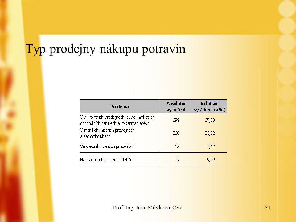 Prof. Ing. Jana Stávková, CSc.51 Typ prodejny nákupu potravin