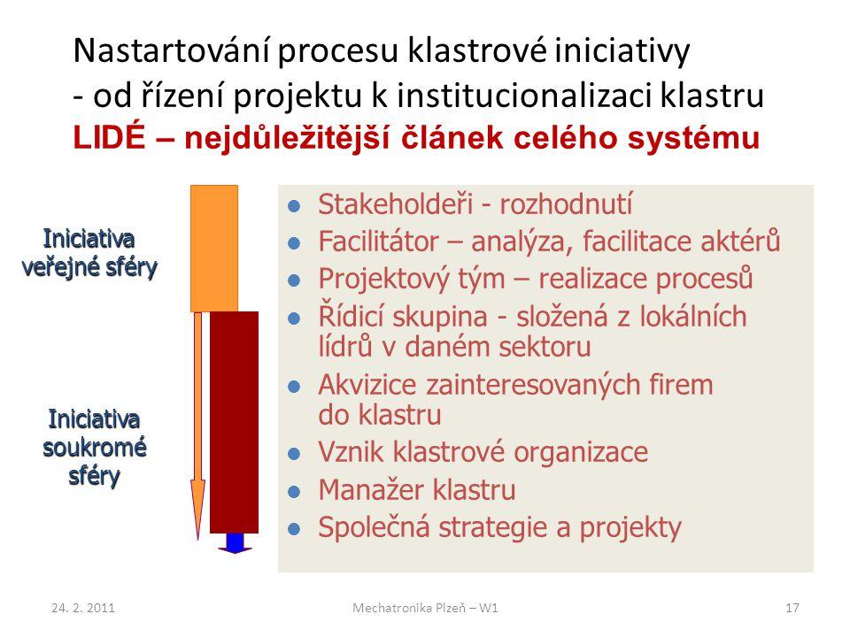 Nastartování procesu klastrové iniciativy - od řízení projektu k institucionalizaci klastru LIDÉ – nejdůležitější článek celého systému Stakeholdeři - rozhodnutí Facilitátor – analýza, facilitace aktérů Projektový tým – realizace procesů Řídicí skupina - složená z lokálních lídrů v daném sektoru Akvizice zainteresovaných firem do klastru Vznik klastrové organizace Manažer klastru Společná strategie a projekty Iniciativa veřejné sféry Iniciativa soukromé sféry 24.
