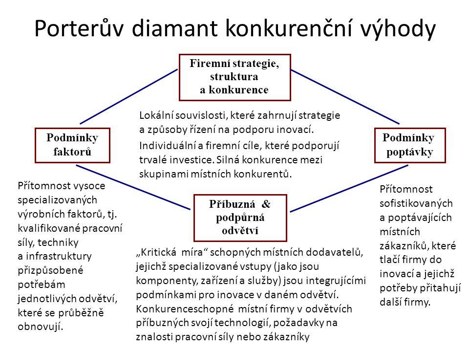 Porterův diamant konkurenční výhody Firemní strategie, struktura a konkurence Podmínky faktorů Přítomnost vysoce specializovaných výrobních faktorů, tj.
