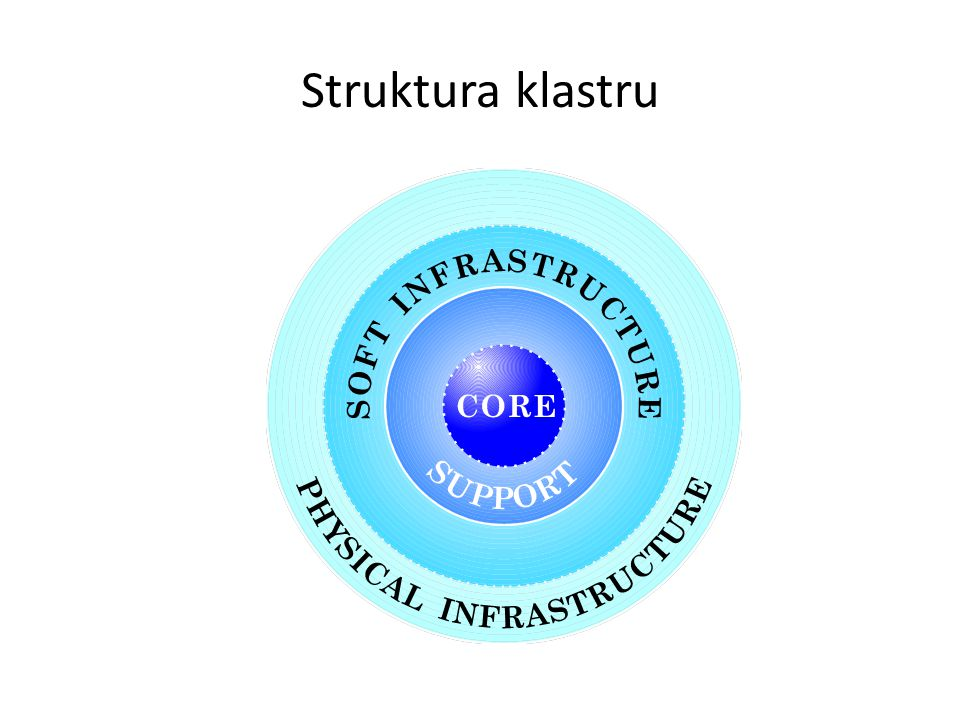 Jádro klastru Vysoce specializované firmy ze stejného odvětví Geografická blízkost Intenzivní interakce – těsné vazby mezi dodavatelem a zákazníkem – formální a neformální sítě – vznik nových firem Silná konkurence, přesto spolupráce (Co-opetition)
