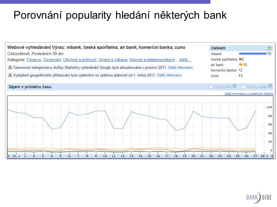 Porovnání popularity hledání některých bank