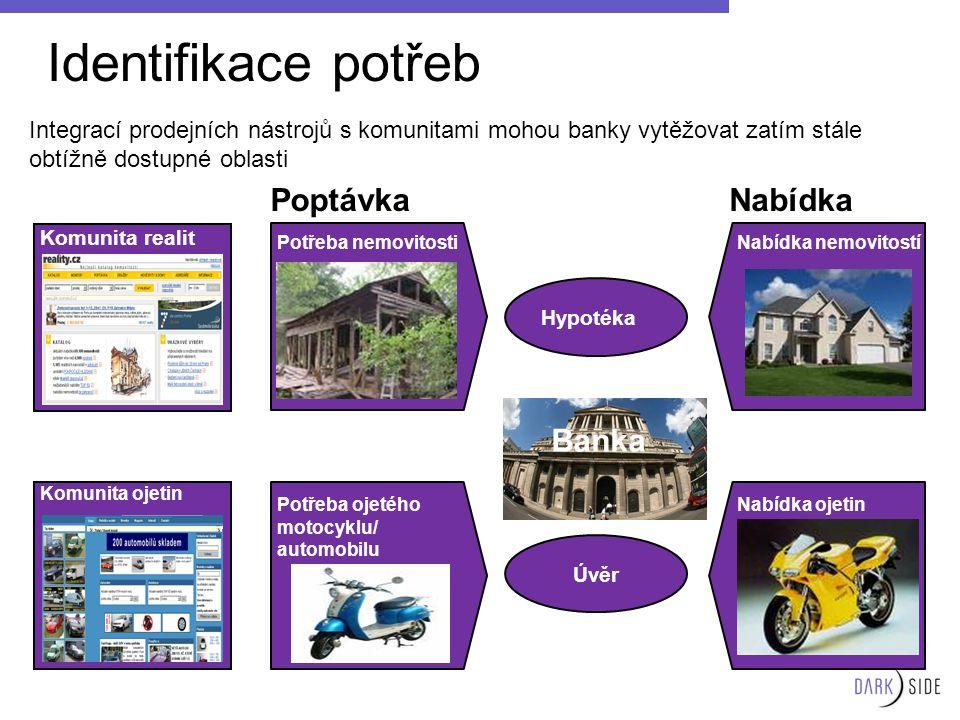 Identifikace potřeb Integrací prodejních nástrojů s komunitami mohou banky vytěžovat zatím stále obtížně dostupné oblasti Komunita ojetin Komunita rea