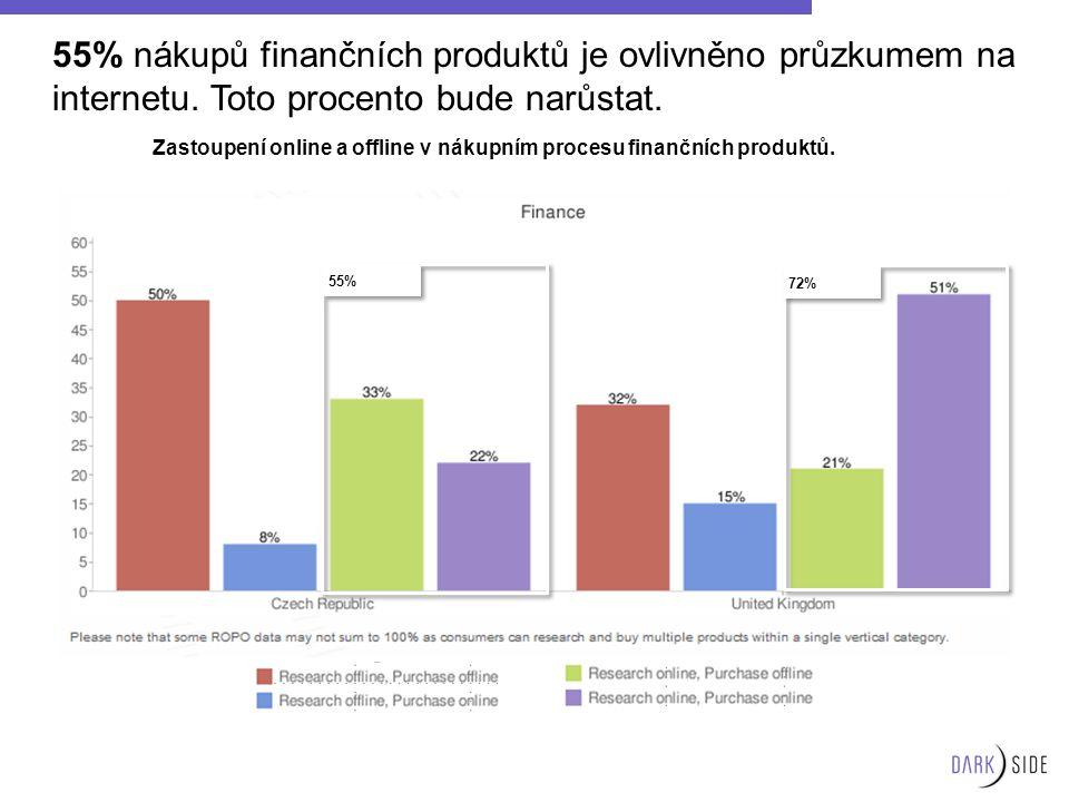 55% nákupů finančních produktů je ovlivněno průzkumem na internetu. Toto procento bude narůstat. 55% 72% Zastoupení online a offline v nákupním proces