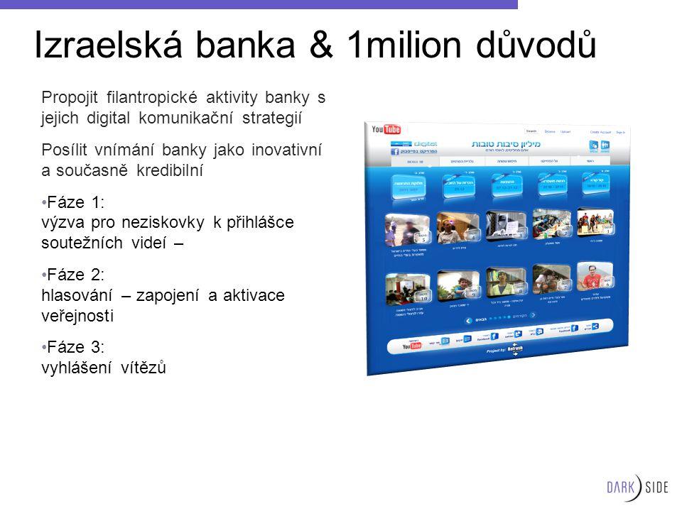 Izraelská banka & 1milion důvodů Propojit filantropické aktivity banky s jejich digital komunikační strategií Posílit vnímání banky jako inovativní a