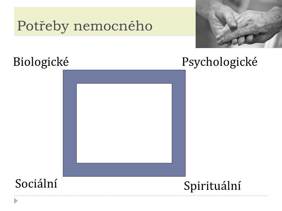 Potřeby nemocného BiologickéPsychologické Sociální Spirituální