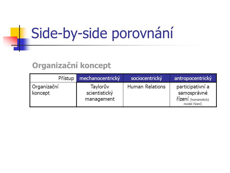 Side-by-side porovnání Přístupmechanocentrickýsociocentrickýantropocentrický Organizační koncept Taylorův scientistický management Human Relationspart