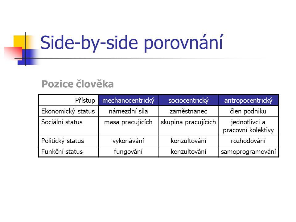 Side-by-side porovnání Přístupmechanocentrickýsociocentrickýantropocentrický Ekonomický statusnámezdní sílazaměstnanecčlen podniku Sociální statusmasa