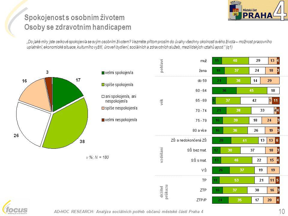 AD-HOC RESEARCH: Analýza sociálních potřeb občanů městské části Praha 4 10 Spokojenost s osobním životem Osoby se zdravotním handicapem v %; N = 180 p