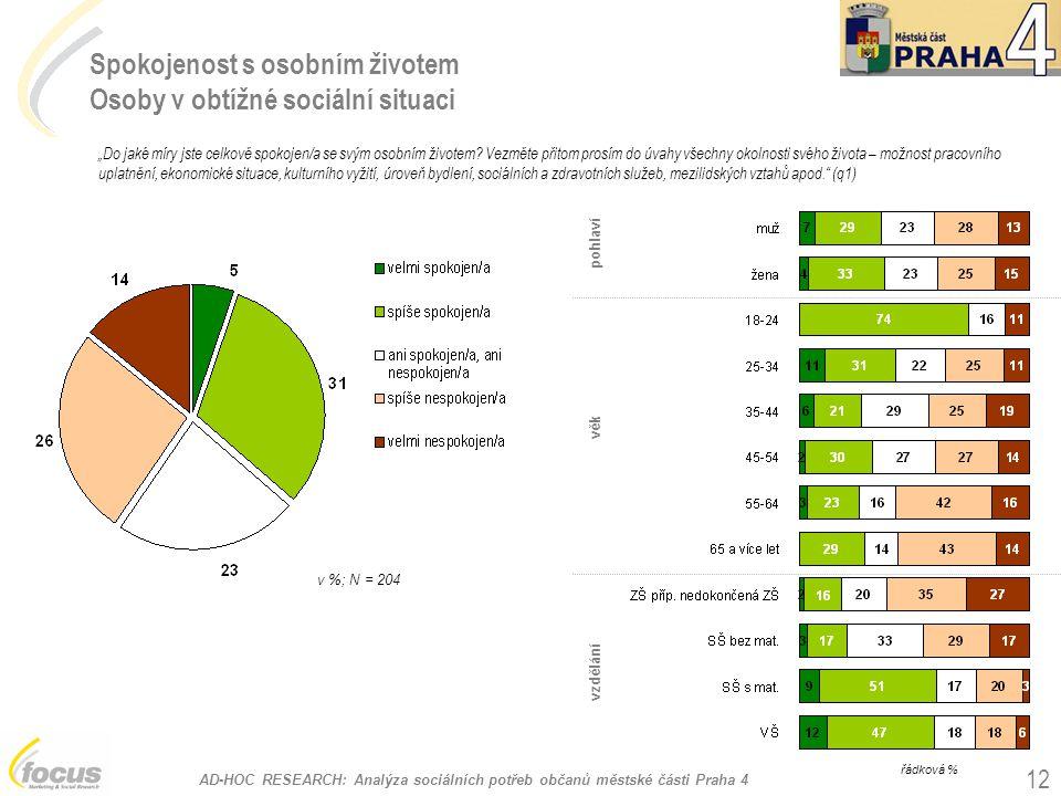 AD-HOC RESEARCH: Analýza sociálních potřeb občanů městské části Praha 4 12 Spokojenost s osobním životem Osoby v obtížné sociální situaci v %; N = 204