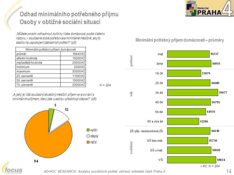 """AD-HOC RESEARCH: Analýza sociálních potřeb občanů městské části Praha 4 14 pohlaví vzdělání věk Minimální potřebný příjem domácnosti – průměry Odhad minimálního potřebného příjmu Osoby v obtížné sociální situaci """"Můžete prosím odhadnout, kolik by Vaše domácnost, podle Vašeho názoru, v současné době potřebovala minimálně měsíčně, aby to stačilo na uspokojení základních potřeb? (q5) v Kč; N = 204 Minimální potřebný příjem domácnosti průměr16640 Kč střední hodnota15000 Kč nejčastější hodnota20000 Kč minimum2000 Kč maximum50000 Kč 25."""