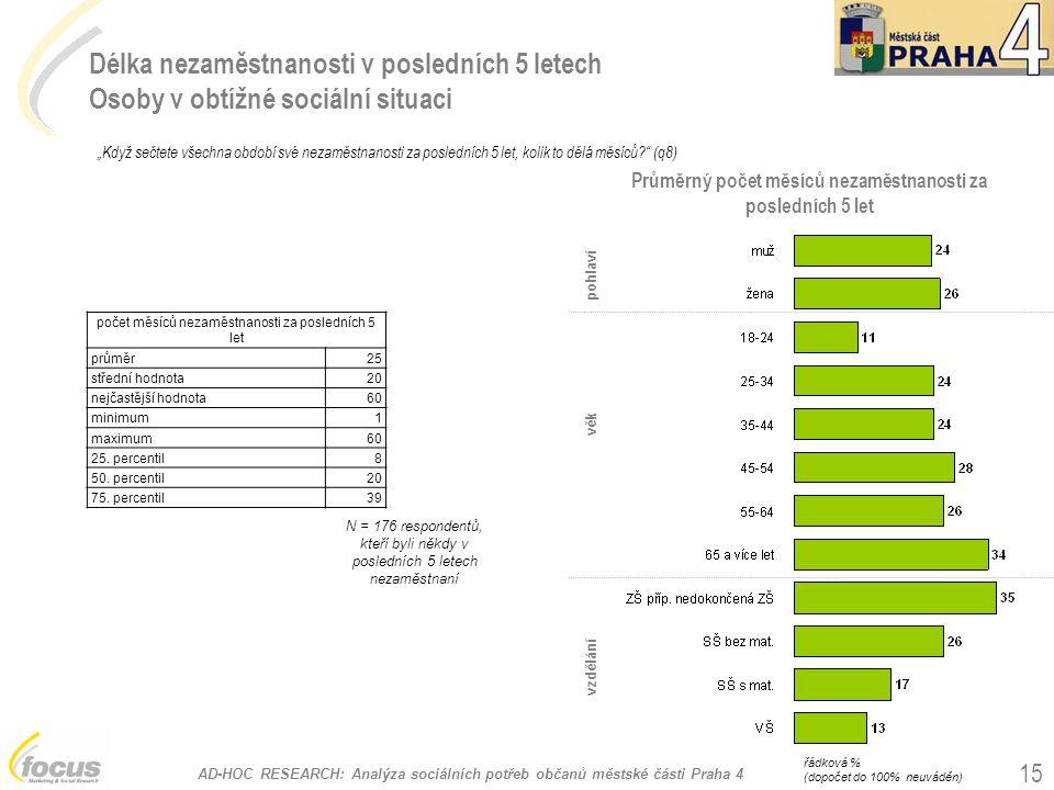 """AD-HOC RESEARCH: Analýza sociálních potřeb občanů městské části Praha 4 15 Délka nezaměstnanosti v posledních 5 letech Osoby v obtížné sociální situaci """"Když sečtete všechna období své nezaměstnanosti za posledních 5 let, kolik to dělá měsíců? (q8) N = 176 respondentů, kteří byli někdy v posledních 5 letech nezaměstnaní pohlaví vzdělání věk počet měsíců nezaměstnanosti za posledních 5 let průměr25 střední hodnota20 nejčastější hodnota60 minimum1 maximum60 25."""
