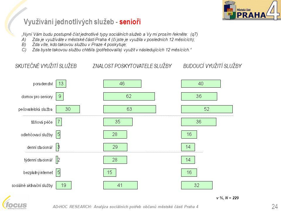 """AD-HOC RESEARCH: Analýza sociálních potřeb občanů městské části Praha 4 24 Využívání jednotlivých služeb - senioři """"Nyní Vám budu postupně číst jednotlivé typy sociálních služeb a Vy mi prosím řekněte: (q7) A)Zda je využíváte v městské části Praha 4 (či jste je využila v posledních 12 měsících); B)Zda víte, kdo takovou službu v Praze 4 poskytuje; C)Zda byste takovou službu chtěl/a (potřeboval/a) využít v následujících 12 měsících. SKUTEČNÉ VYUŽITÍ SLUŽEBZNALOST POSKYTOVATELE SLUŽBYBUDOUCÍ VYUŽITÍ SLUŽBY v %, N = 229"""