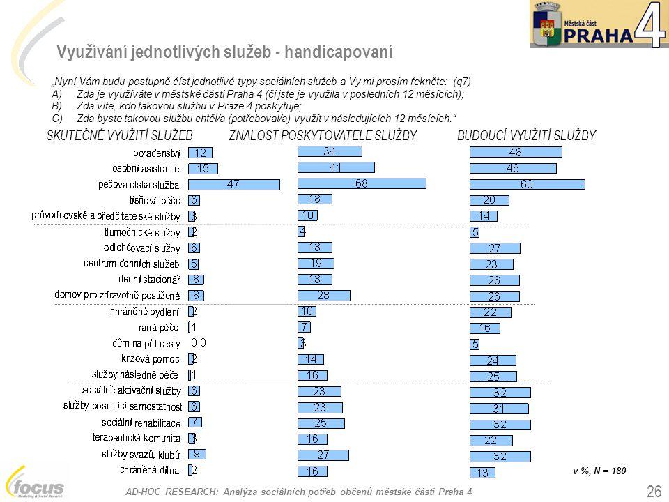 """AD-HOC RESEARCH: Analýza sociálních potřeb občanů městské části Praha 4 26 Využívání jednotlivých služeb - handicapovaní """"Nyní Vám budu postupně číst jednotlivé typy sociálních služeb a Vy mi prosím řekněte: (q7) A)Zda je využíváte v městské části Praha 4 (či jste je využila v posledních 12 měsících); B)Zda víte, kdo takovou službu v Praze 4 poskytuje; C)Zda byste takovou službu chtěl/a (potřeboval/a) využít v následujících 12 měsících. SKUTEČNÉ VYUŽITÍ SLUŽEBZNALOST POSKYTOVATELE SLUŽBYBUDOUCÍ VYUŽITÍ SLUŽBY v %, N = 180"""