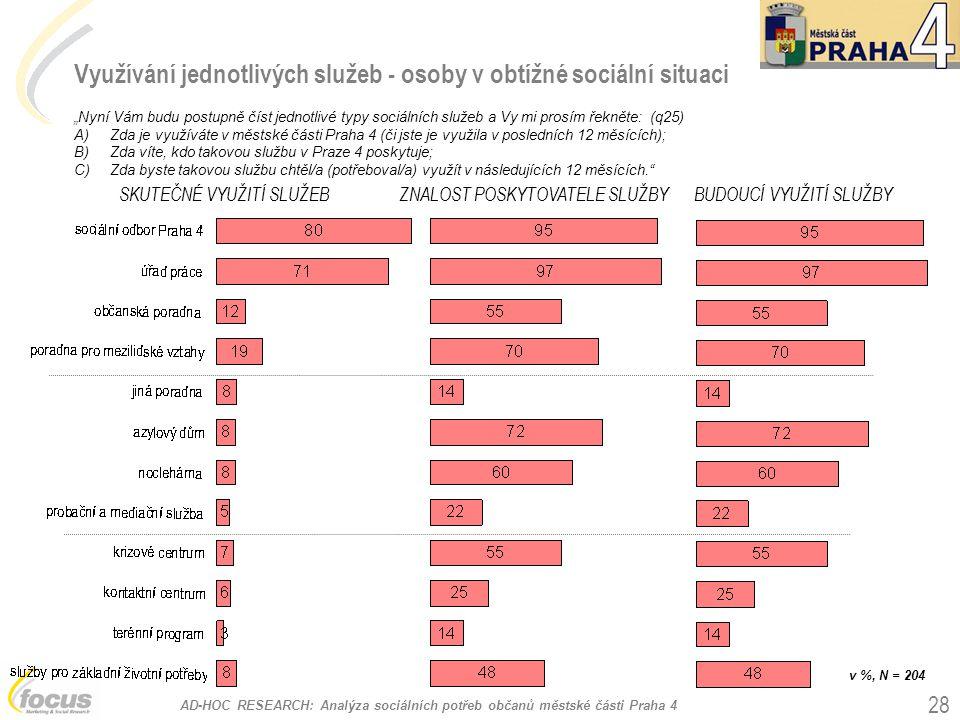"""AD-HOC RESEARCH: Analýza sociálních potřeb občanů městské části Praha 4 28 Využívání jednotlivých služeb - osoby v obtížné sociální situaci """"Nyní Vám"""
