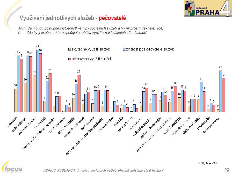 """AD-HOC RESEARCH: Analýza sociálních potřeb občanů městské části Praha 4 29 Využívání jednotlivých služeb - pečovatelé """"Nyní Vám budu postupně číst jed"""