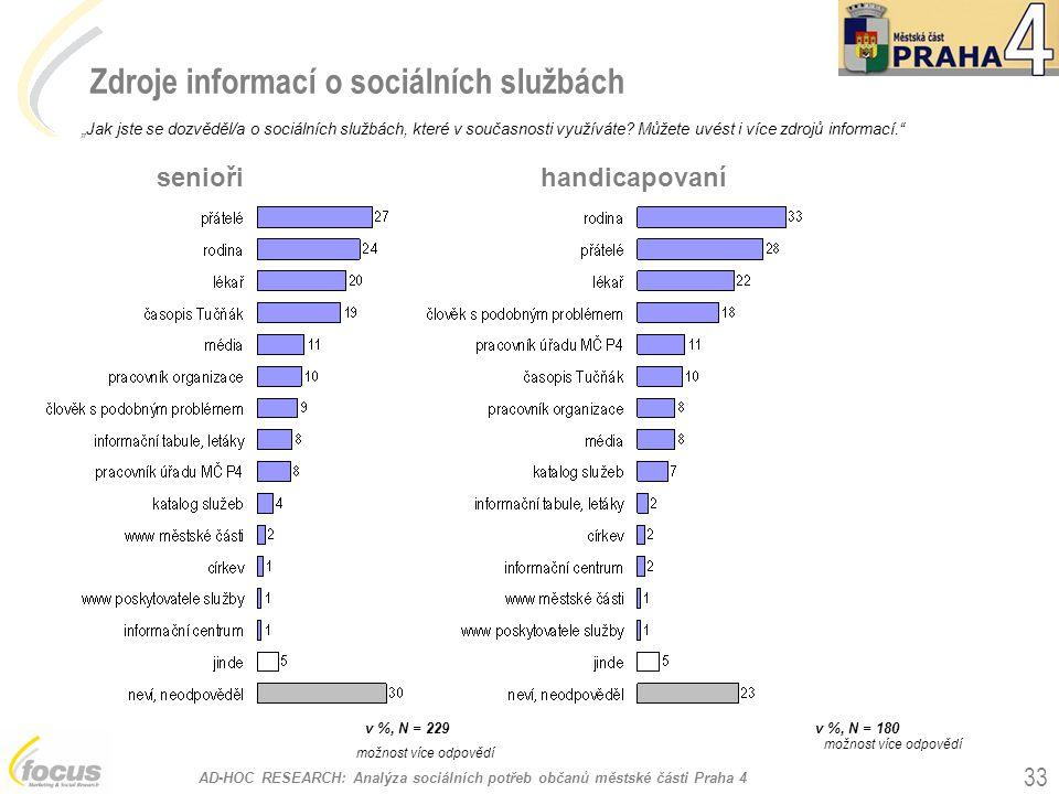 """AD-HOC RESEARCH: Analýza sociálních potřeb občanů městské části Praha 4 33 Zdroje informací o sociálních službách """"Jak jste se dozvěděl/a o sociálních službách, které v současnosti využíváte."""