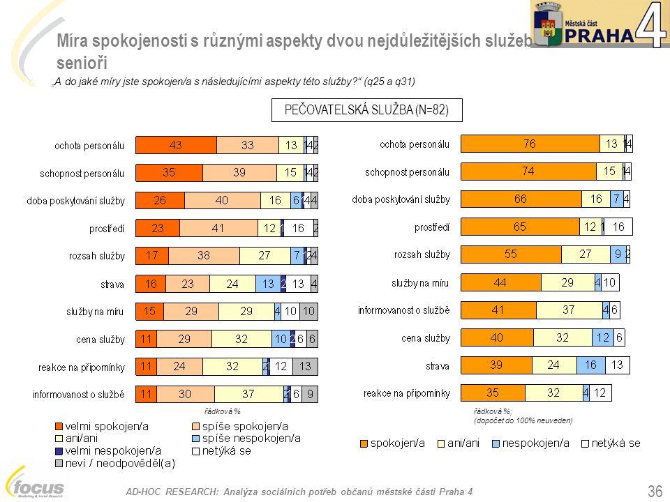 """AD-HOC RESEARCH: Analýza sociálních potřeb občanů městské části Praha 4 36 Míra spokojenosti s různými aspekty dvou nejdůležitějších služeb senioři """"A do jaké míry jste spokojen/a s následujícími aspekty této služby? (q25 a q31) PEČOVATELSKÁ SLUŽBA (N=82) řádková %; (dopočet do 100% neuveden) řádková %"""