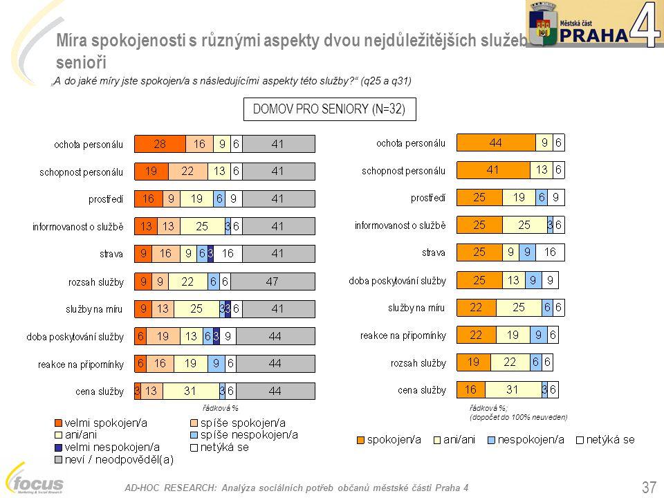 """AD-HOC RESEARCH: Analýza sociálních potřeb občanů městské části Praha 4 37 Míra spokojenosti s různými aspekty dvou nejdůležitějších služeb senioři """"A do jaké míry jste spokojen/a s následujícími aspekty této služby? (q25 a q31) DOMOV PRO SENIORY (N=32) řádková %; (dopočet do 100% neuveden) řádková %"""