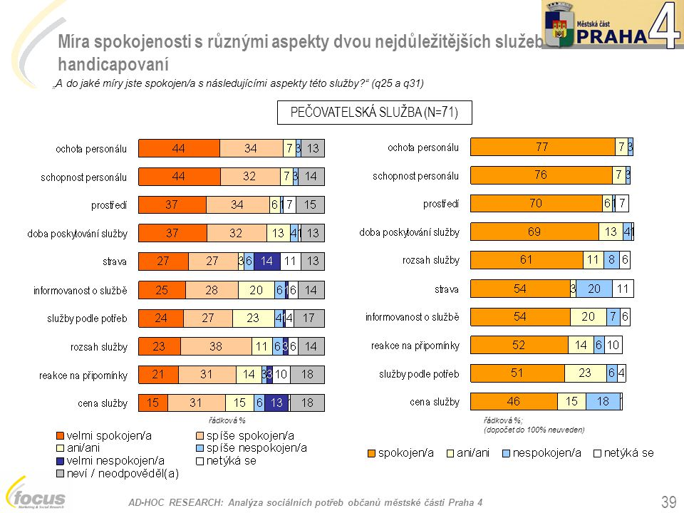 """AD-HOC RESEARCH: Analýza sociálních potřeb občanů městské části Praha 4 39 Míra spokojenosti s různými aspekty dvou nejdůležitějších služeb handicapovaní """"A do jaké míry jste spokojen/a s následujícími aspekty této služby? (q25 a q31) PEČOVATELSKÁ SLUŽBA (N=71) řádková %; (dopočet do 100% neuveden) řádková %"""