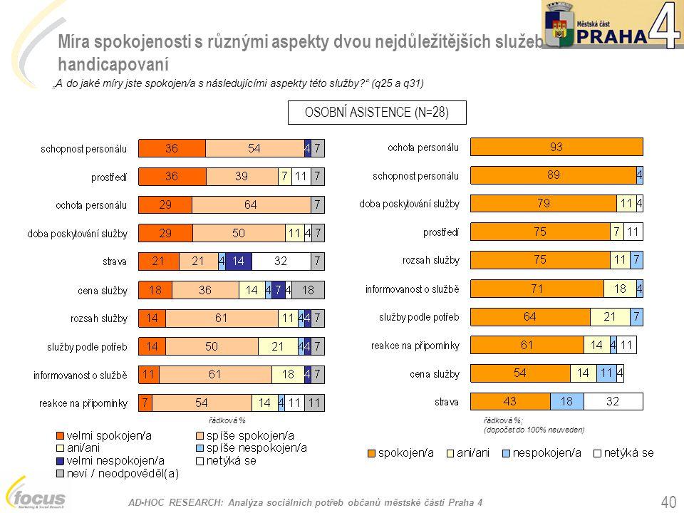 """AD-HOC RESEARCH: Analýza sociálních potřeb občanů městské části Praha 4 40 Míra spokojenosti s různými aspekty dvou nejdůležitějších služeb handicapovaní """"A do jaké míry jste spokojen/a s následujícími aspekty této služby? (q25 a q31) OSOBNÍ ASISTENCE (N=28) řádková %; (dopočet do 100% neuveden) řádková %"""