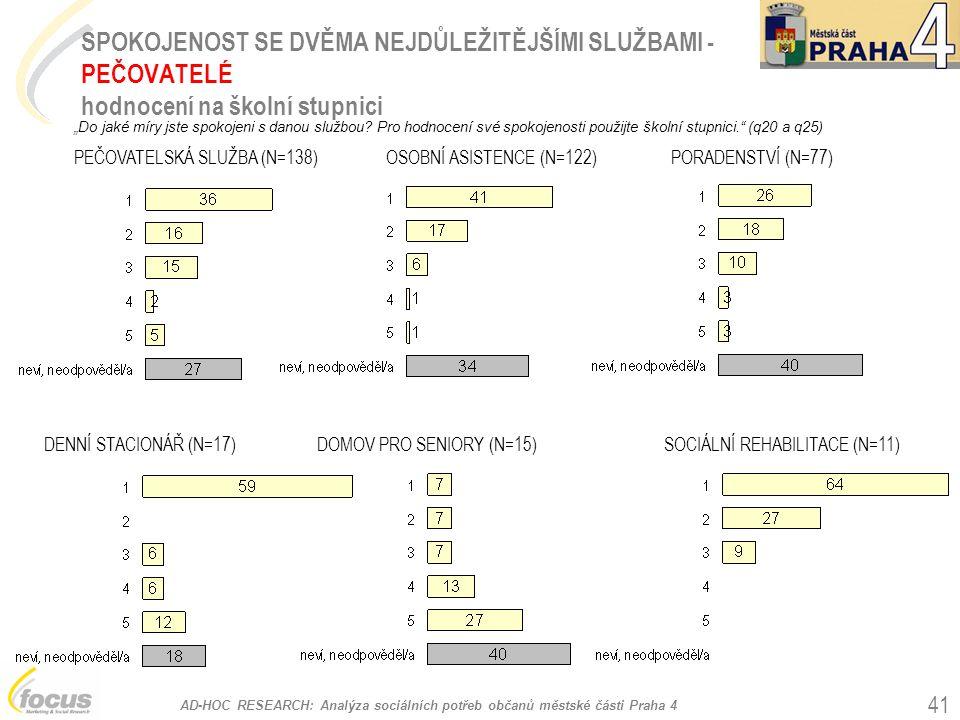 AD-HOC RESEARCH: Analýza sociálních potřeb občanů městské části Praha 4 41 SPOKOJENOST SE DVĚMA NEJDŮLEŽITĚJŠÍMI SLUŽBAMI - PEČOVATELÉ hodnocení na šk