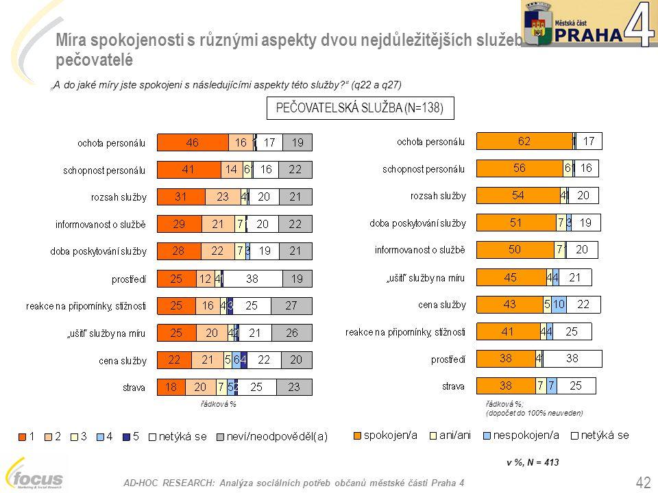 """AD-HOC RESEARCH: Analýza sociálních potřeb občanů městské části Praha 4 42 Míra spokojenosti s různými aspekty dvou nejdůležitějších služeb pečovatelé """"A do jaké míry jste spokojeni s následujícími aspekty této služby? (q22 a q27) PEČOVATELSKÁ SLUŽBA (N=138) v %, N = 413 řádková %řádková %; (dopočet do 100% neuveden)"""