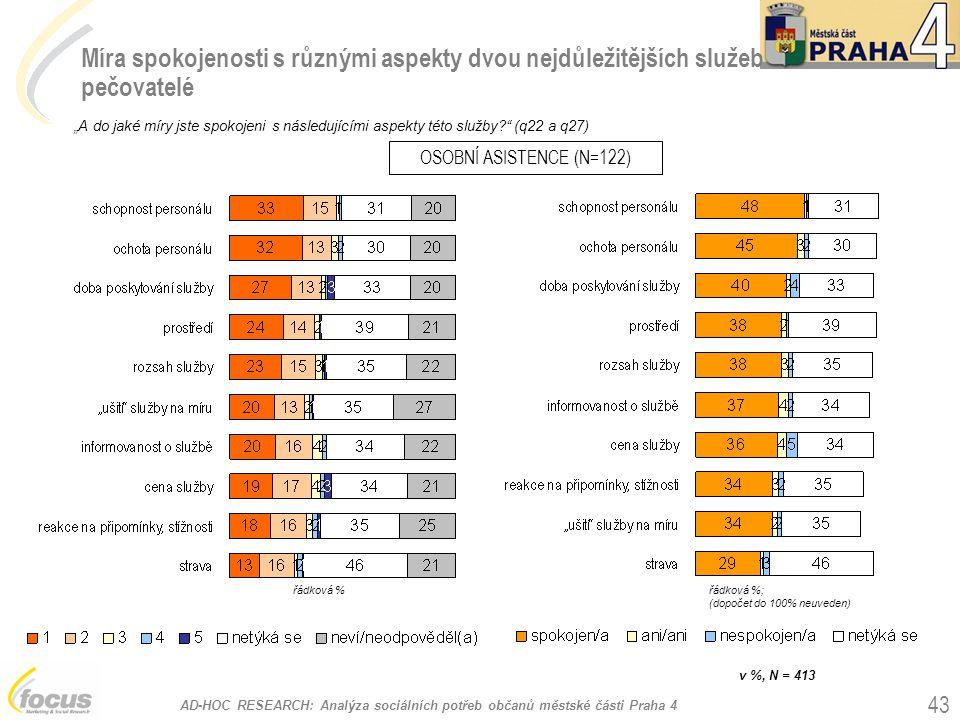 """AD-HOC RESEARCH: Analýza sociálních potřeb občanů městské části Praha 4 43 Míra spokojenosti s různými aspekty dvou nejdůležitějších služeb pečovatelé """"A do jaké míry jste spokojeni s následujícími aspekty této služby? (q22 a q27) OSOBNÍ ASISTENCE (N=122) v %, N = 413 řádková %řádková %; (dopočet do 100% neuveden)"""