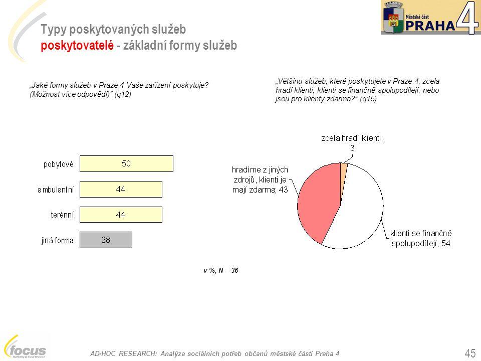 """AD-HOC RESEARCH: Analýza sociálních potřeb občanů městské části Praha 4 45 Typy poskytovaných služeb poskytovatelé - základní formy služeb """"Jaké formy"""