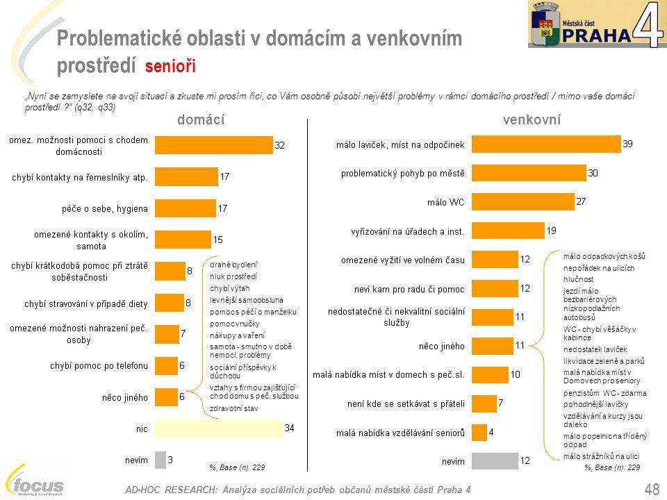 """AD-HOC RESEARCH: Analýza sociálních potřeb občanů městské části Praha 4 48 Problematické oblasti v domácím a venkovním prostředí senioři %, Base (n): 229 """"Nyní se zamyslete na svojí situací a zkuste mi prosím říci, co Vám osobně působí největší problémy v rámci domácího prostředí / mimo vaše domácí prostředí ? (q32, q33) domácívenkovní %, Base (n): 229 drahé bydlení hluk prostředí chybí výtah levnější samoobsluha pomoc s péčí o manželku pomoc vnučky nákupy a vaření samota - smutno v době nemoci, problémy sociální příspěvky k důchodu vztahy s firmou zajišťující chod domu s peč."""