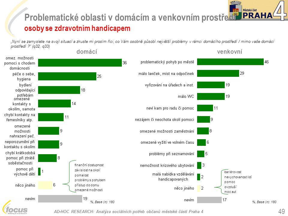 """AD-HOC RESEARCH: Analýza sociálních potřeb občanů městské části Praha 4 49 Problematické oblasti v domácím a venkovním prostředí osoby se zdravotním handicapem %, Base (n): 180 """"Nyní se zamyslete na svojí situací a zkuste mi prosím říci, co Vám osobně působí největší problémy v rámci domácího prostředí / mimo vaše domácí prostředí ? (q32, q33) domácívenkovní %, Base (n): 180 finanční dostupnost závislost na okolí pomalost problémy s pohybem přístup do domu omezené možnosti bariérovost nevychovanost lidí pomoc ovzduší moc aut"""