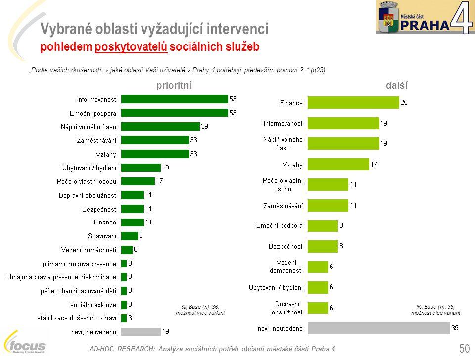 AD-HOC RESEARCH: Analýza sociálních potřeb občanů městské části Praha 4 50 Vybrané oblasti vyžadující intervenci pohledem poskytovatelů sociálních slu