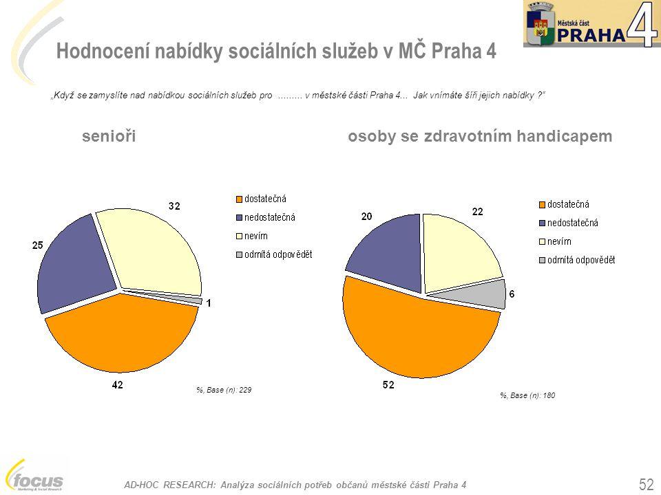"""AD-HOC RESEARCH: Analýza sociálních potřeb občanů městské části Praha 4 52 Hodnocení nabídky sociálních služeb v MČ Praha 4 %, Base (n): 229 """"Když se zamyslíte nad nabídkou sociálních služeb pro........."""