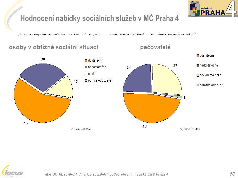 AD-HOC RESEARCH: Analýza sociálních potřeb občanů městské části Praha 4 53 Hodnocení nabídky sociálních služeb v MČ Praha 4 %, Base (n): 204 osoby v o