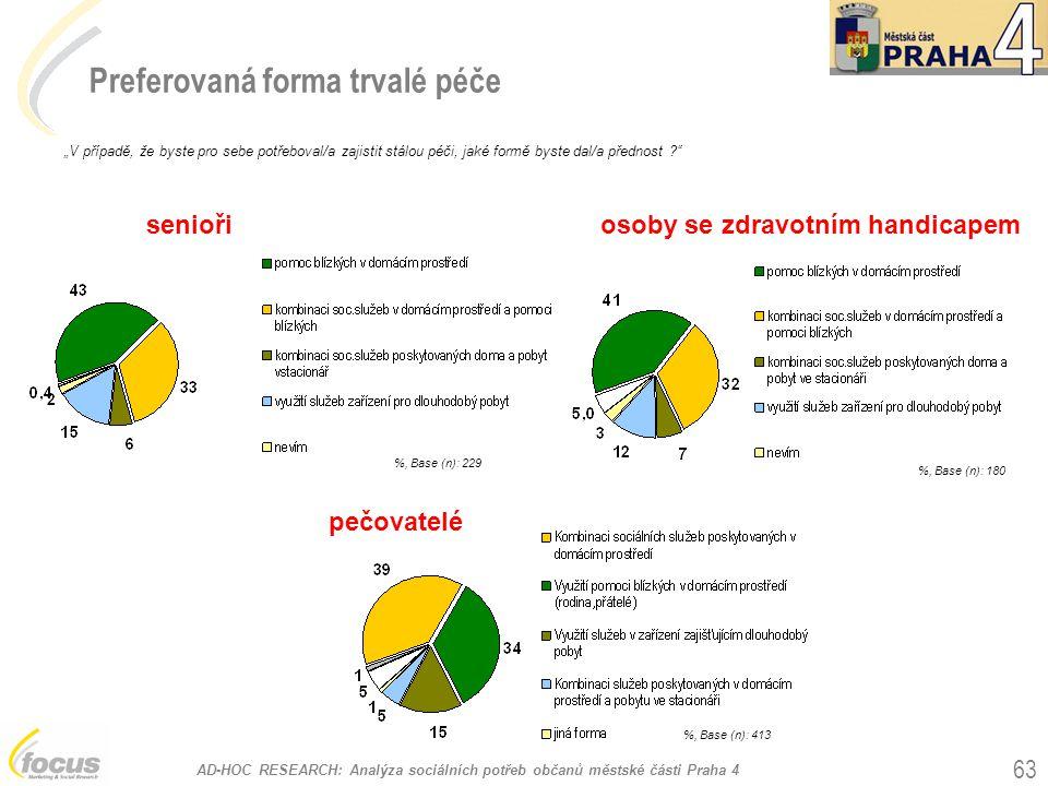 """AD-HOC RESEARCH: Analýza sociálních potřeb občanů městské části Praha 4 63 Preferovaná forma trvalé péče %, Base (n): 229 """"V případě, že byste pro seb"""