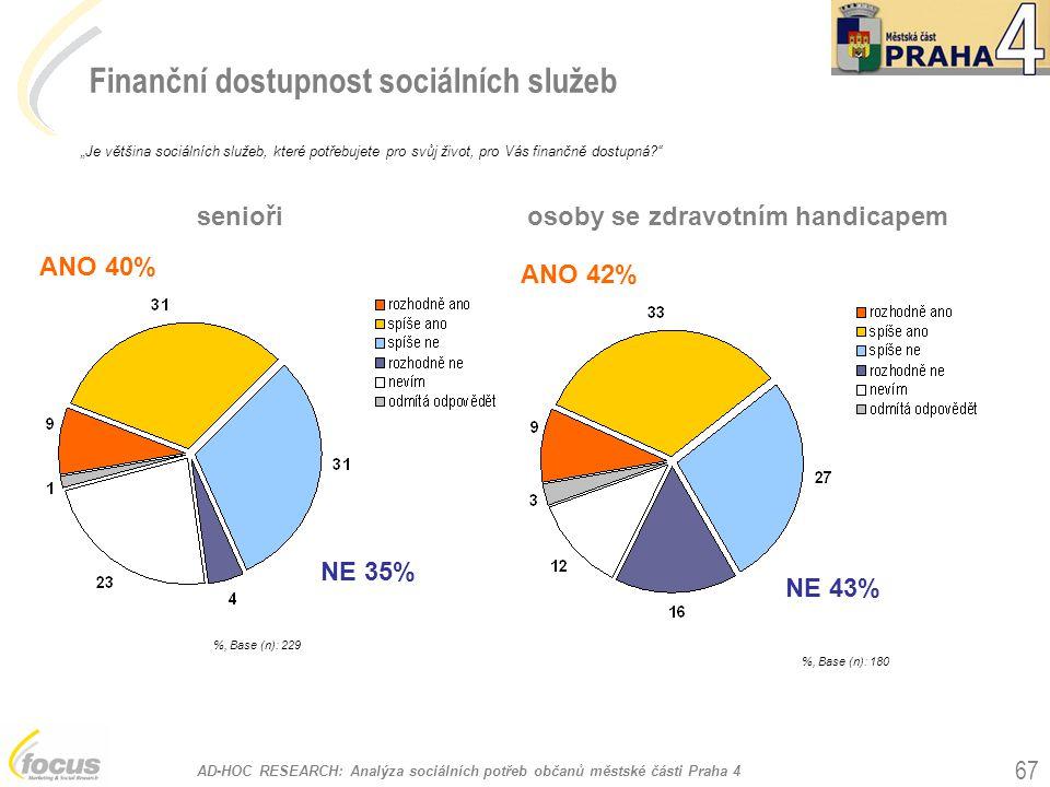 """AD-HOC RESEARCH: Analýza sociálních potřeb občanů městské části Praha 4 67 Finanční dostupnost sociálních služeb %, Base (n): 229 """"Je většina sociální"""