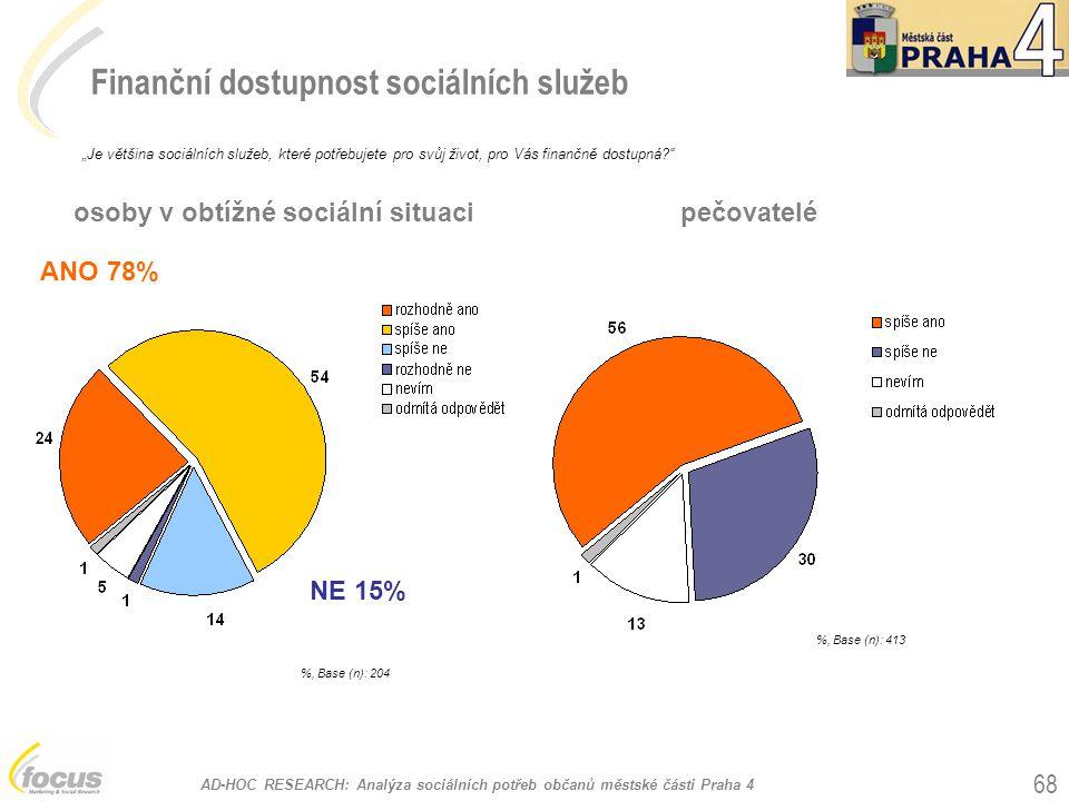 """AD-HOC RESEARCH: Analýza sociálních potřeb občanů městské části Praha 4 68 Finanční dostupnost sociálních služeb %, Base (n): 204 """"Je většina sociálních služeb, které potřebujete pro svůj život, pro Vás finančně dostupná? ANO 78% NE 15% osoby v obtížné sociální situaci %, Base (n): 413 pečovatelé"""