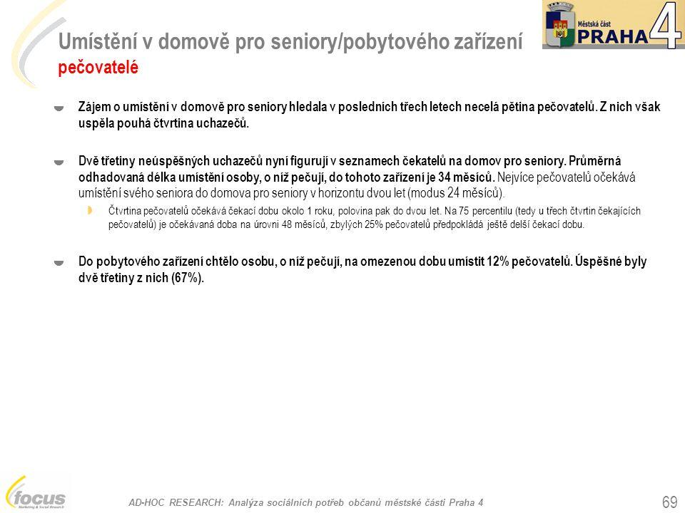 AD-HOC RESEARCH: Analýza sociálních potřeb občanů městské části Praha 4 69 Umístění v domově pro seniory/pobytového zařízení pečovatelé  Zájem o umístění v domově pro seniory hledala v posledních třech letech necelá pětina pečovatelů.
