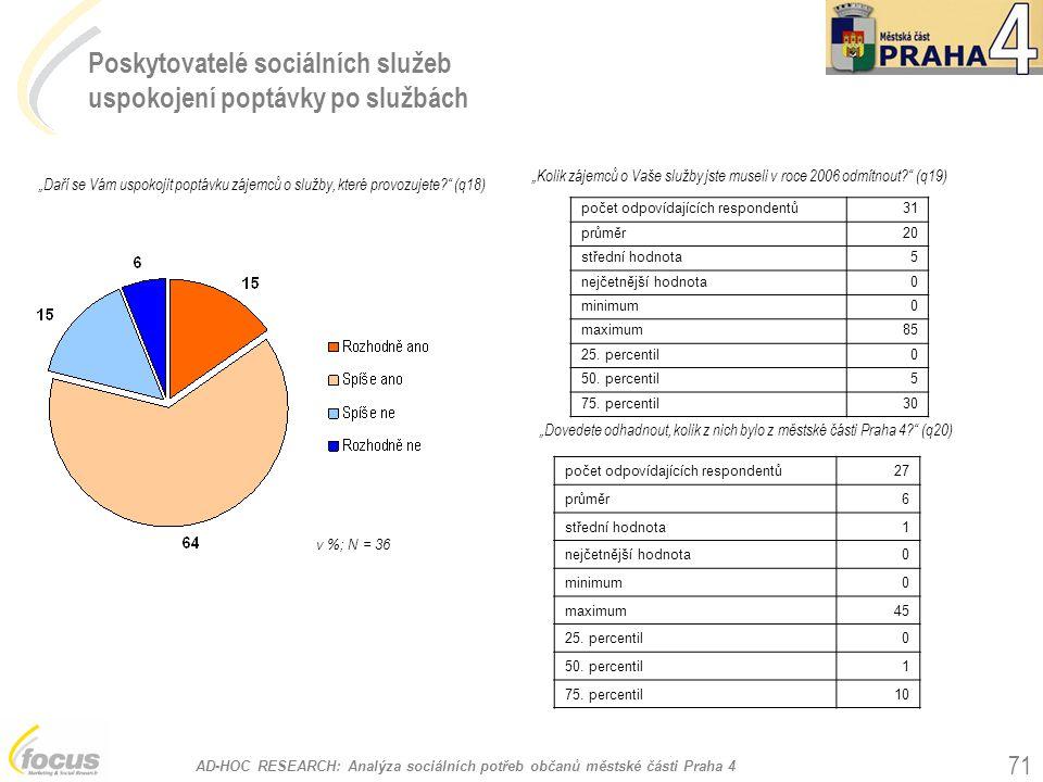"""AD-HOC RESEARCH: Analýza sociálních potřeb občanů městské části Praha 4 71 Poskytovatelé sociálních služeb uspokojení poptávky po službách """"Daří se Vám uspokojit poptávku zájemců o služby, které provozujete? (q18) v %; N = 36 """"Dovedete odhadnout, kolik z nich bylo z městské části Praha 4? (q20) """"Kolik zájemců o Vaše služby jste museli v roce 2006 odmítnout? (q19) počet odpovídajících respondentů31 průměr20 střední hodnota5 nejčetnější hodnota0 minimum0 maximum85 25."""